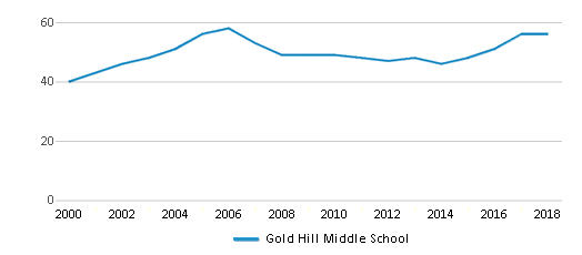 This chart display the total teachers of Gold Hill Middle School by year, with the latest 2017-18 school year data.