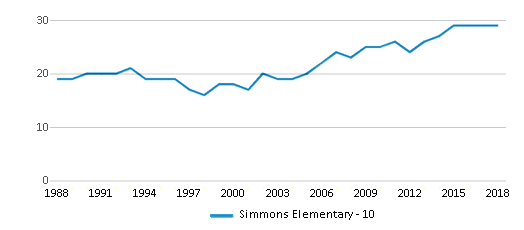 This chart display the total teachers of Simmons Elementary - 10 by year, with the latest 2017-18 school year data.
