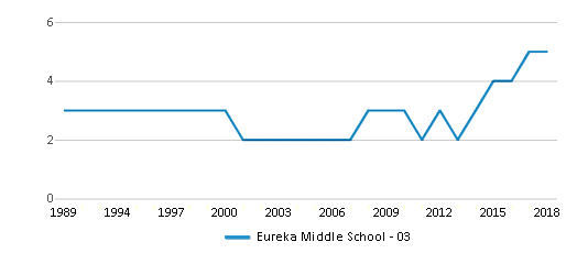 This chart display the total teachers of Eureka Middle School - 03 by year, with the latest 2017-18 school year data.