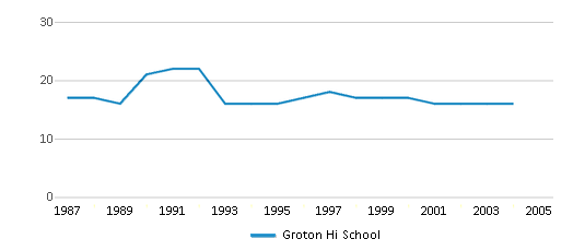 This chart display the total teachers of Groton Hi School by year, with the latest 2003-04 school year data.