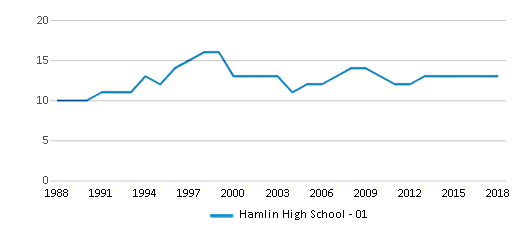 This chart display the total teachers of Hamlin High School - 01 by year, with the latest 2017-18 school year data.