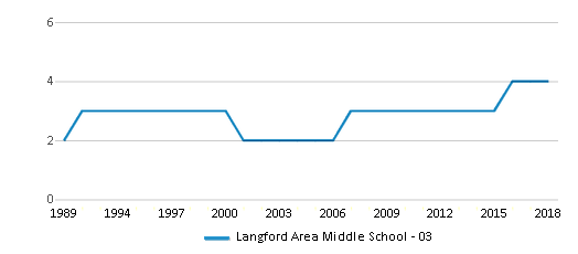 This chart display the total teachers of Langford Area Middle School - 03 by year, with the latest 2017-18 school year data.