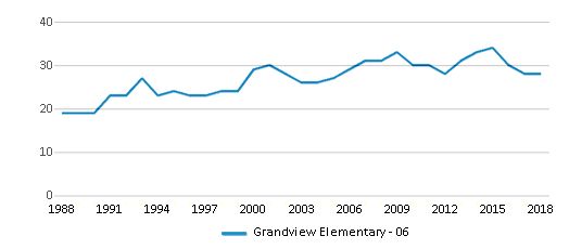 This chart display the total teachers of Grandview Elementary - 06 by year, with the latest 2017-18 school year data.