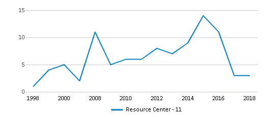 This chart display the total teachers of Resource Center - 11 by year, with the latest 2017-18 school year data.