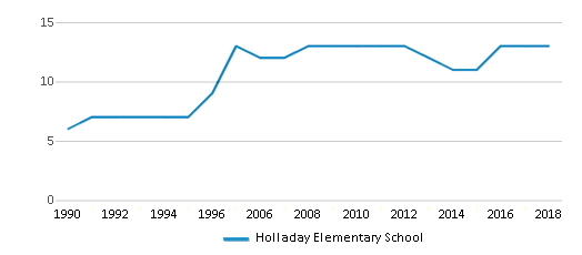 This chart display the total teachers of Holladay Elementary School by year, with the latest 2017-18 school year data.
