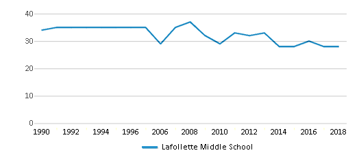 This chart display the total teachers of Lafollette Middle School by year, with the latest 2017-18 school year data.