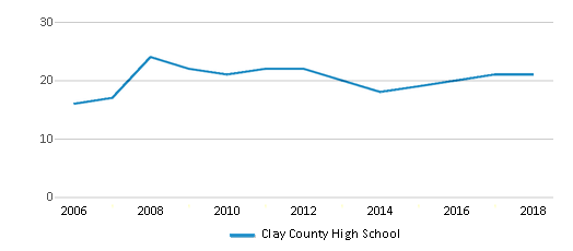 This chart display the total teachers of Clay County High School by year, with the latest 2017-18 school year data.
