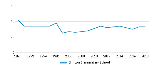 This chart display the total teachers of Clinton Elementary School by year, with the latest 2017-18 school year data.