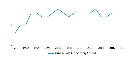 This chart display the total teachers of Grassy Fork Elementary School by year, with the latest 2017-18 school year data.