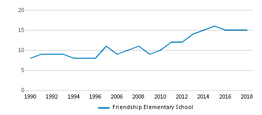 This chart display the total teachers of Friendship Elementary School by year, with the latest 2017-18 school year data.