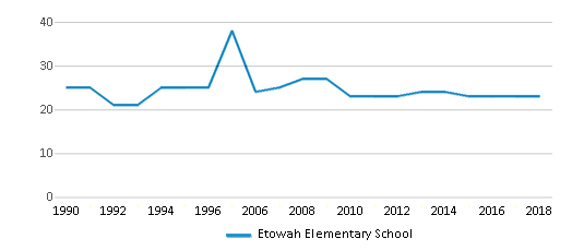 This chart display the total teachers of Etowah Elementary School by year, with the latest 2017-18 school year data.