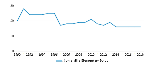 This chart display the total teachers of Somerville Elementary School by year, with the latest 2017-18 school year data.