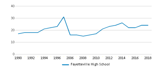 This chart display the total teachers of Fayetteville High School by year, with the latest 2017-18 school year data.