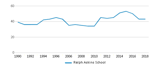 This chart display the total teachers of Ralph Askins School by year, with the latest 2017-18 school year data.