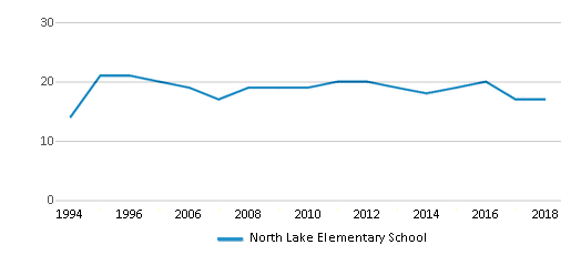 This chart display the total teachers of North Lake Elementary School by year, with the latest 2017-18 school year data.