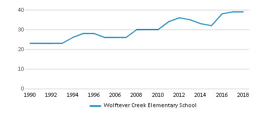 This chart display the total teachers of Wolftever Creek Elementary School by year, with the latest 2017-18 school year data.