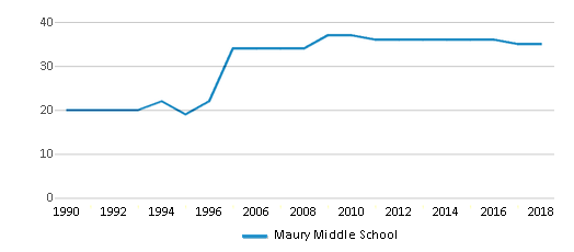 This chart display the total teachers of Maury Middle School by year, with the latest 2017-18 school year data.
