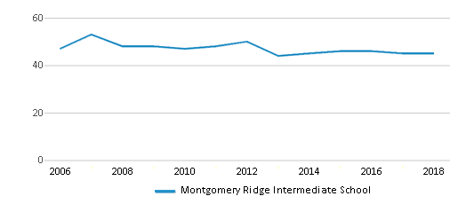 This chart display the total teachers of Montgomery Ridge Intermediate School by year, with the latest 2017-18 school year data.
