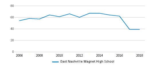 This chart display the total teachers of East Nashville Magnet High School by year, with the latest 2017-18 school year data.