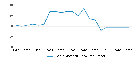 This chart display the total teachers of Charlie Marshall Elementary School by year, with the latest 2017-18 school year data.