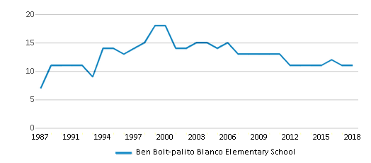 This chart display the total teachers of Ben Bolt-palito Blanco Elementary School by year, with the latest 2017-18 school year data.