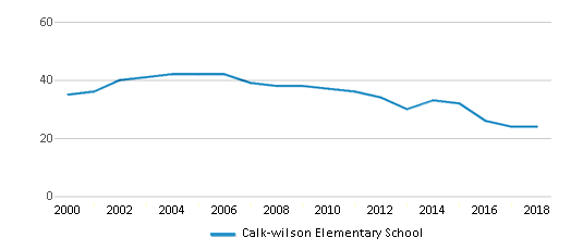 This chart display the total teachers of Calk-wilson Elementary School by year, with the latest 2017-18 school year data.