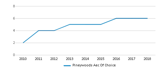 This chart display the total teachers of Pineywoods Aec Of Choice by year, with the latest 2017-18 school year data.