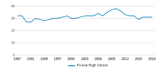 This chart display the total teachers of Friona High School by year, with the latest 2017-18 school year data.