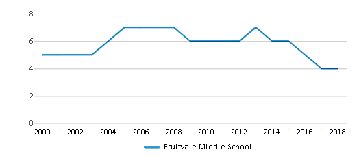 This chart display the total teachers of Fruitvale Middle School by year, with the latest 2017-18 school year data.