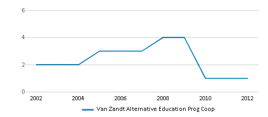 This chart display the total teachers of Van Zandt Alternative Education Prog Coop by year, with the latest 2011-12 school year data.
