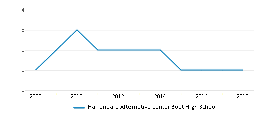 This chart display the total teachers of Harlandale Alternative Center Boot High School by year, with the latest 2017-18 school year data.
