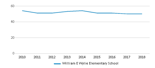 This chart display the total teachers of William E Wylie Elementary School by year, with the latest 2017-18 school year data.