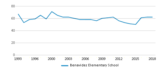 This chart display the total teachers of Benavidez Elementary School by year, with the latest 2017-18 school year data.