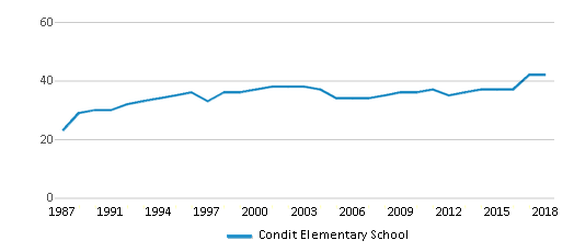 This chart display the total teachers of Condit Elementary School by year, with the latest 2017-18 school year data.