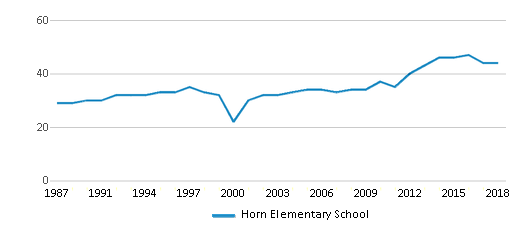 This chart display the total teachers of Horn Elementary School by year, with the latest 2017-18 school year data.