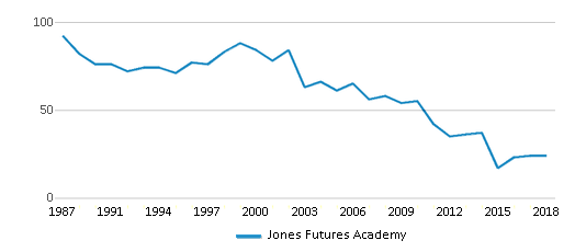 This chart display the total teachers of Jones Futures Academy by year, with the latest 2017-18 school year data.