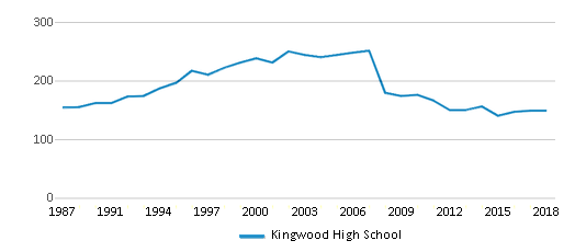 This chart display the total teachers of Kingwood High School by year, with the latest 2017-18 school year data.
