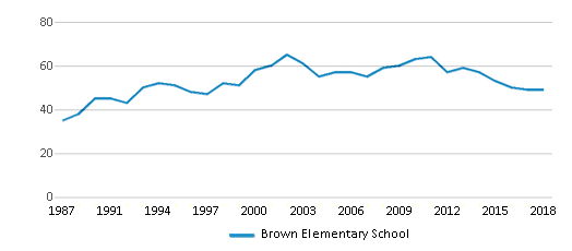 This chart display the total teachers of Brown Elementary School by year, with the latest 2017-18 school year data.