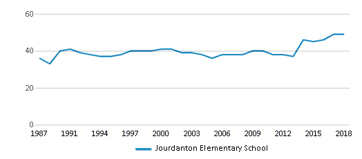 This chart display the total teachers of Jourdanton Elementary School by year, with the latest 2017-18 school year data.