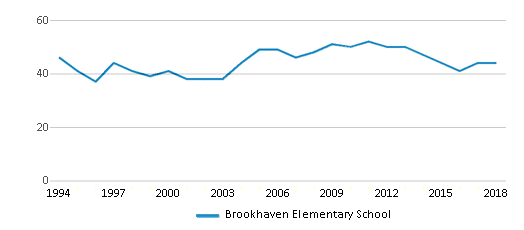This chart display the total teachers of Brookhaven Elementary School by year, with the latest 2017-18 school year data.