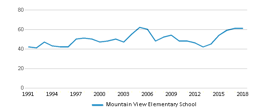 This chart display the total teachers of Mountain View Elementary School by year, with the latest 2017-18 school year data.