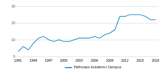 This chart display the total teachers of Pathways Academic Campus by year, with the latest 2017-18 school year data.