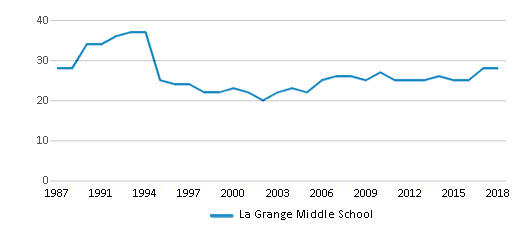 This chart display the total teachers of La Grange Middle School by year, with the latest 2017-18 school year data.