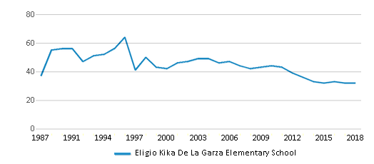 This chart display the total teachers of Eligio Kika De La Garza Elementary School by year, with the latest 2017-18 school year data.