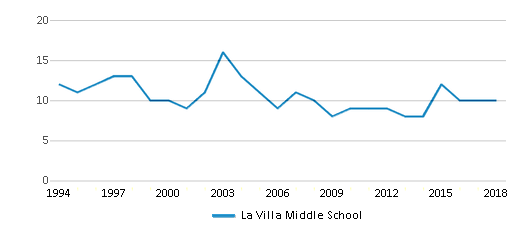 This chart display the total teachers of La Villa Middle School by year, with the latest 2017-18 school year data.