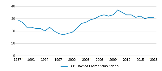 This chart display the total teachers of D D Hachar Elementary School by year, with the latest 2017-18 school year data.