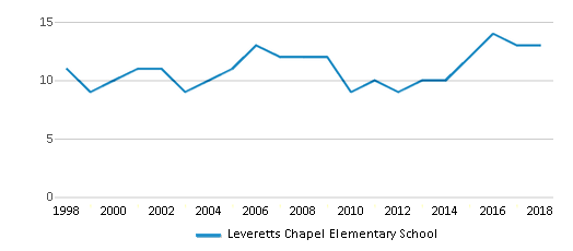 This chart display the total teachers of Leveretts Chapel Elementary School by year, with the latest 2017-18 school year data.