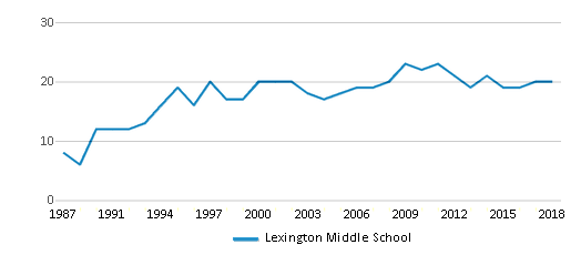 This chart display the total teachers of Lexington Middle School by year, with the latest 2017-18 school year data.