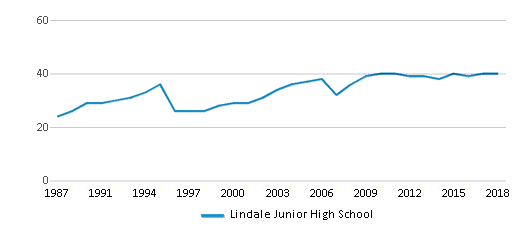 This chart display the total teachers of Lindale Junior High School by year, with the latest 2017-18 school year data.
