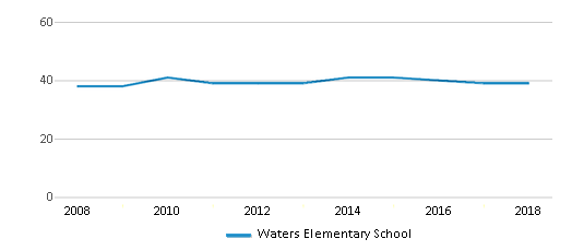 This chart display the total teachers of Waters Elementary School by year, with the latest 2017-18 school year data.
